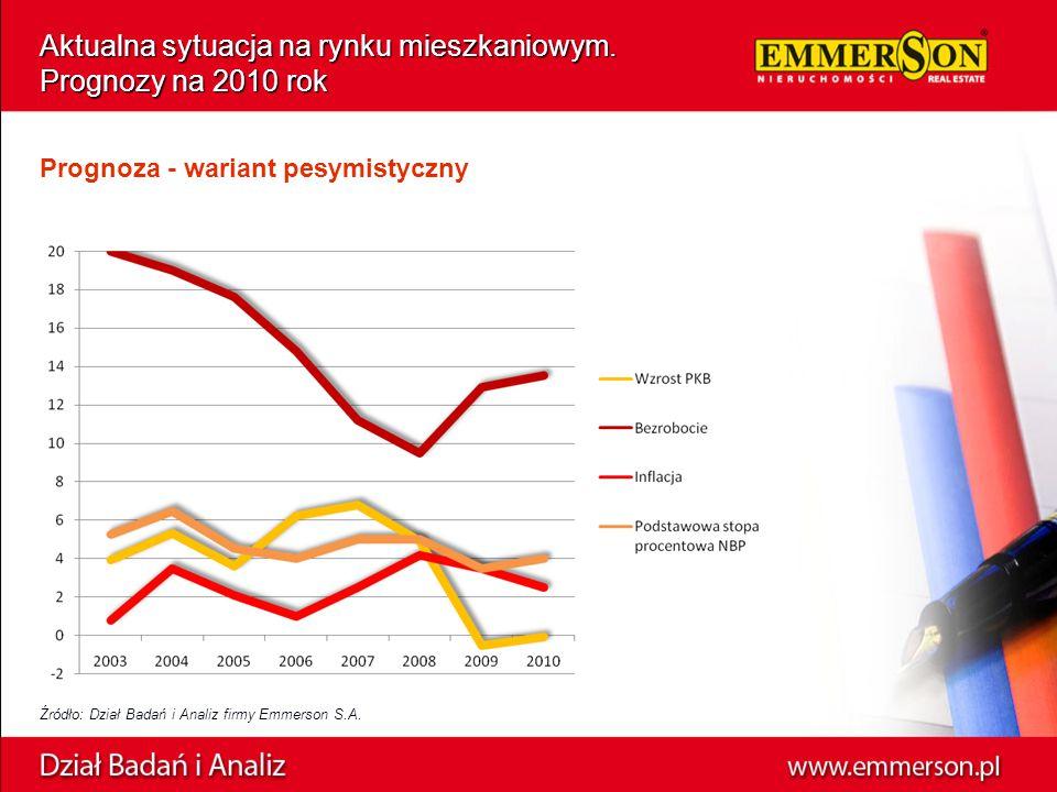 Aktualna sytuacja na rynku mieszkaniowym. Prognozy na 2010 rok Prognoza - wariant pesymistyczny Źródło: Dział Badań i Analiz firmy Emmerson S.A.