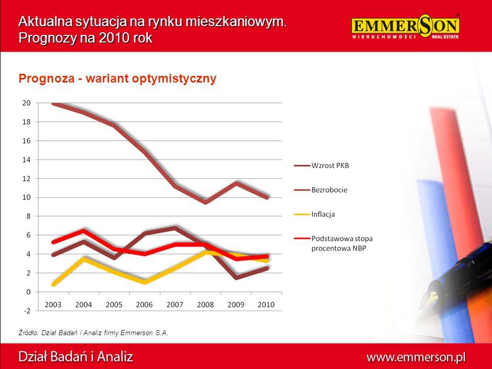 Aktualna sytuacja na rynku mieszkaniowym. Prognozy na 2010 rok Prognoza - wariant optymistyczny Źródło: Dział Badań i Analiz firmy Emmerson S.A.