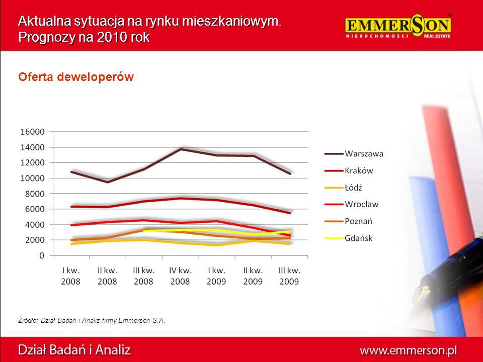 Źródło: Dział Badań i Analiz firmy Emmerson S.A. Aktualna sytuacja na rynku mieszkaniowym. Prognozy na 2010 rok Oferta deweloperów