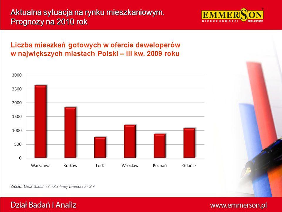 Źródło: Dział Badań i Analiz firmy Emmerson S.A. Aktualna sytuacja na rynku mieszkaniowym. Prognozy na 2010 rok Liczba mieszkań gotowych w ofercie dew