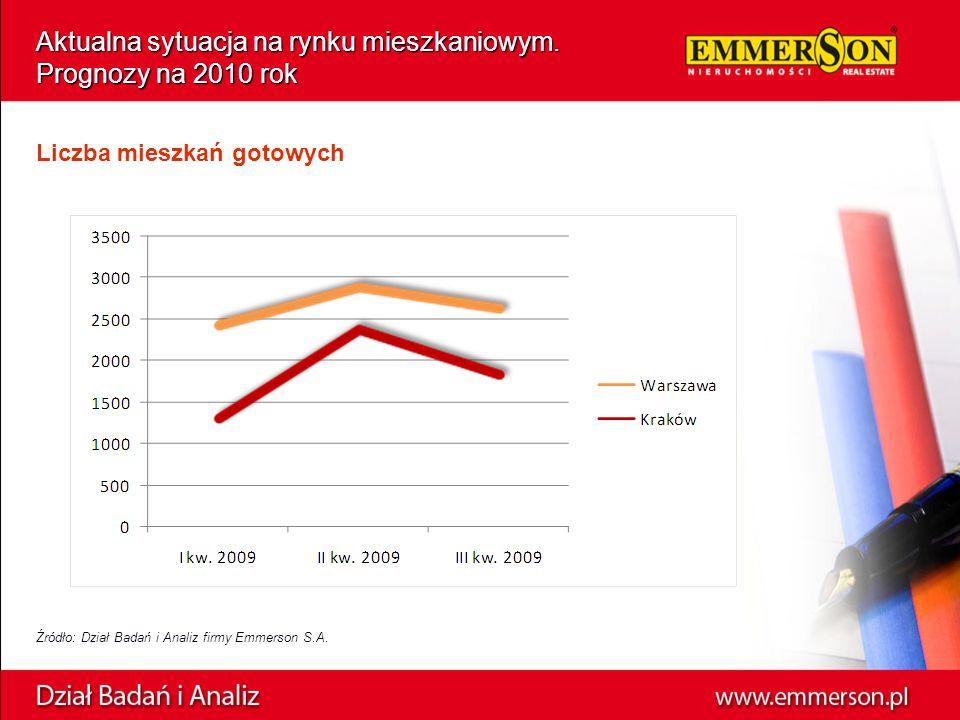 Aktualna sytuacja na rynku mieszkaniowym. Prognozy na 2010 rok Źródło: Dział Badań i Analiz firmy Emmerson S.A. Liczba mieszkań gotowych