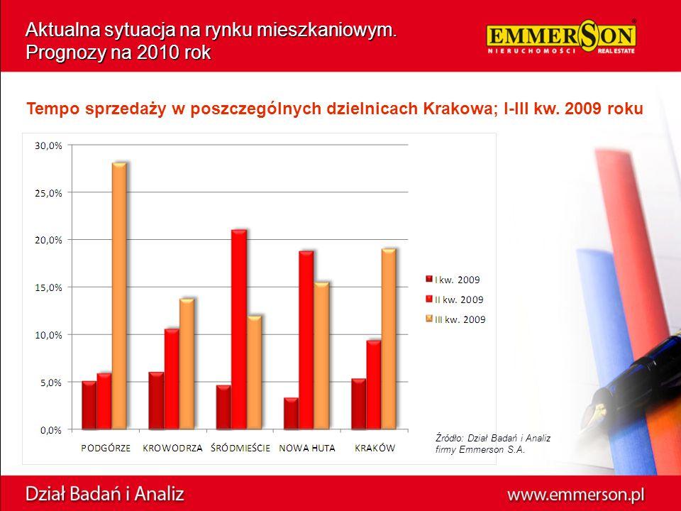 Aktualna sytuacja na rynku mieszkaniowym. Prognozy na 2010 rok Tempo sprzedaży w poszczególnych dzielnicach Krakowa; I-III kw. 2009 roku Źródło: Dział