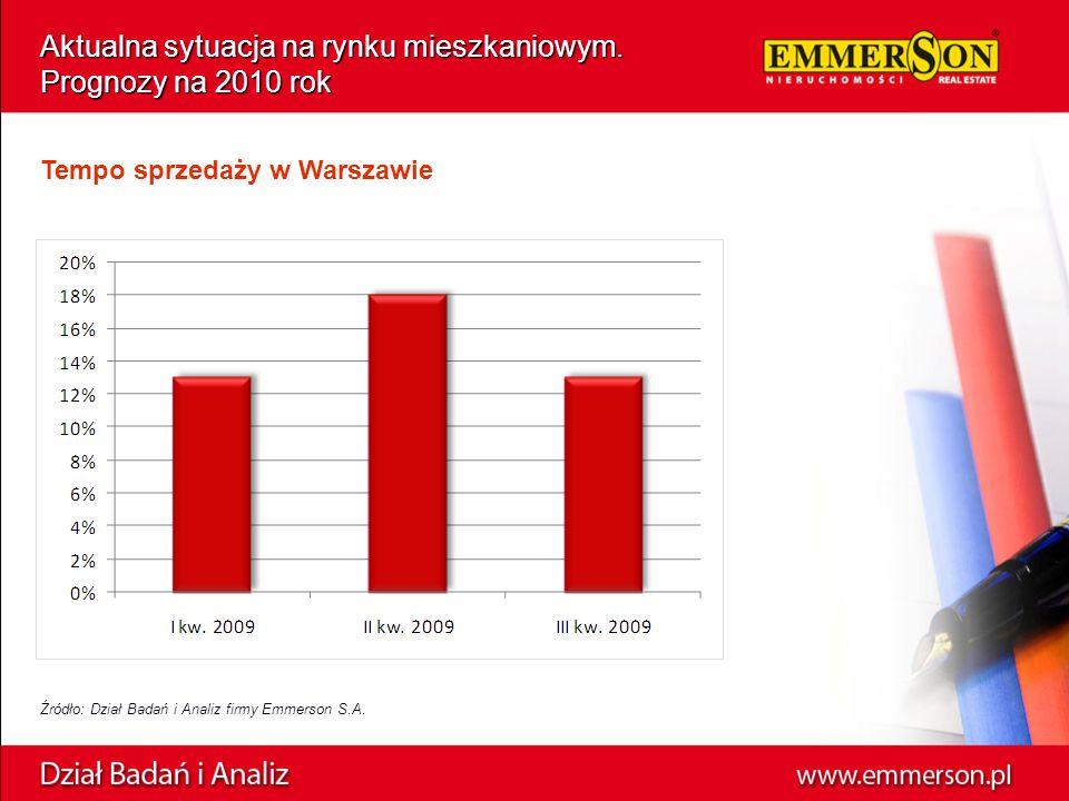 Aktualna sytuacja na rynku mieszkaniowym. Prognozy na 2010 rok Źródło: Dział Badań i Analiz firmy Emmerson S.A. Tempo sprzedaży w Warszawie