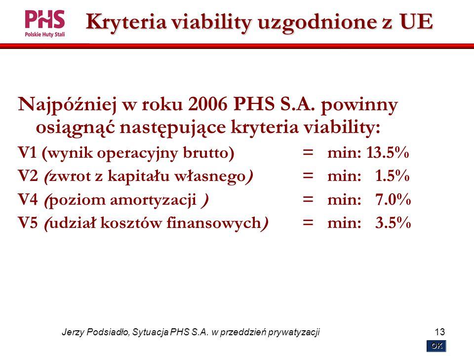 13 Jerzy Podsiadło, Sytuacja PHS S.A.