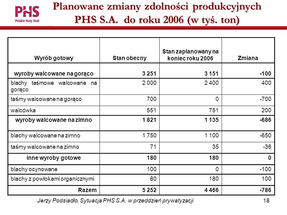 18 Jerzy Podsiadło, Sytuacja PHS S.A.