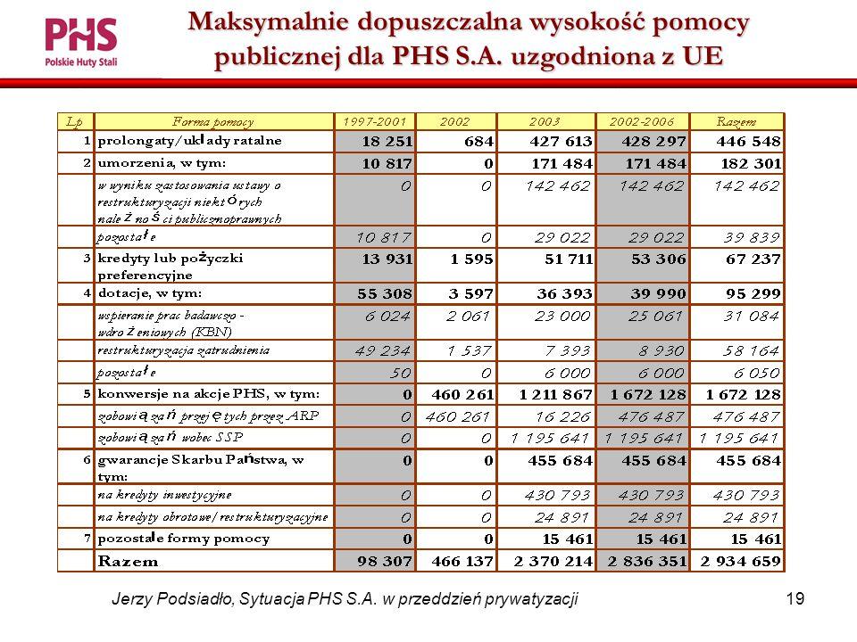 19 Jerzy Podsiadło, Sytuacja PHS S.A.