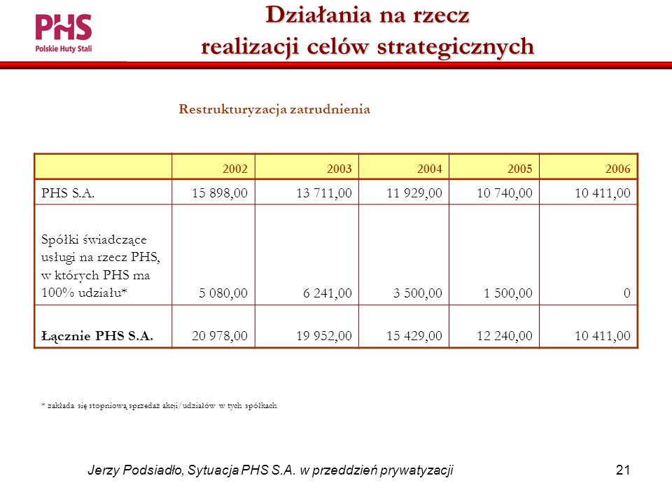 21 Jerzy Podsiadło, Sytuacja PHS S.A.
