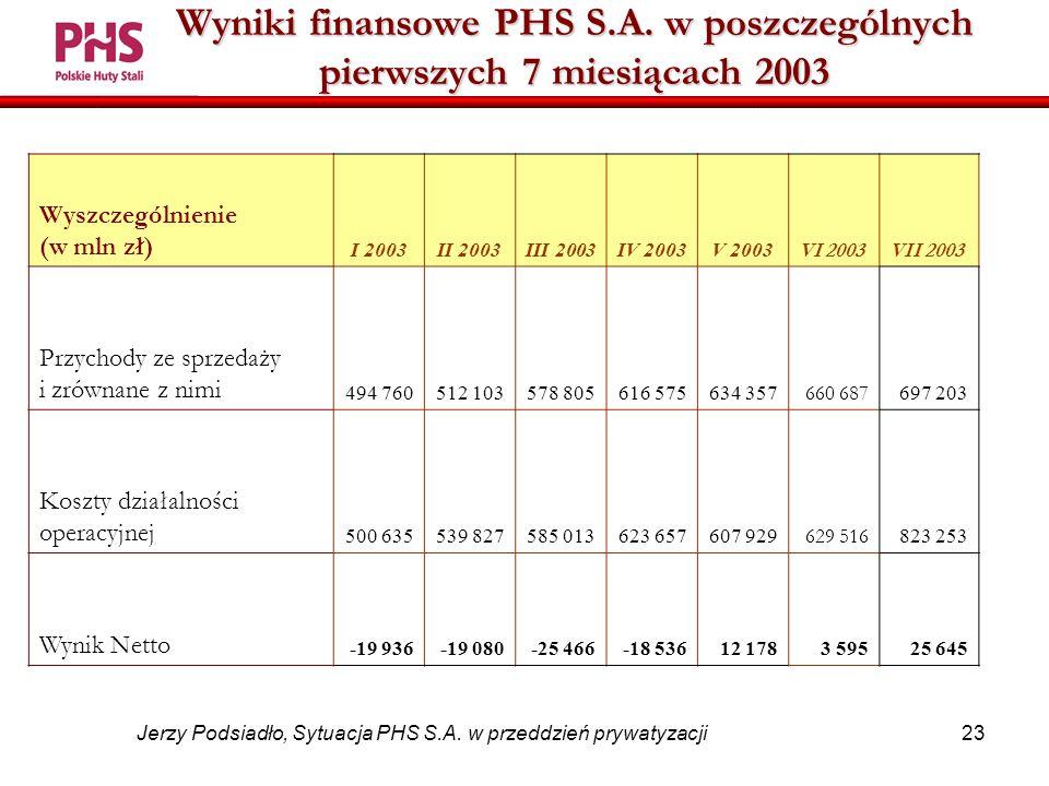 23 Jerzy Podsiadło, Sytuacja PHS S.A. w przeddzień prywatyzacji Wyniki finansowe PHS S.A.