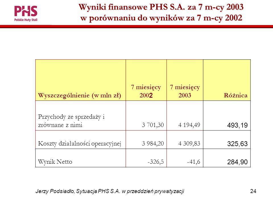 24 Jerzy Podsiadło, Sytuacja PHS S.A. w przeddzień prywatyzacji Wyniki finansowe PHS S.A.