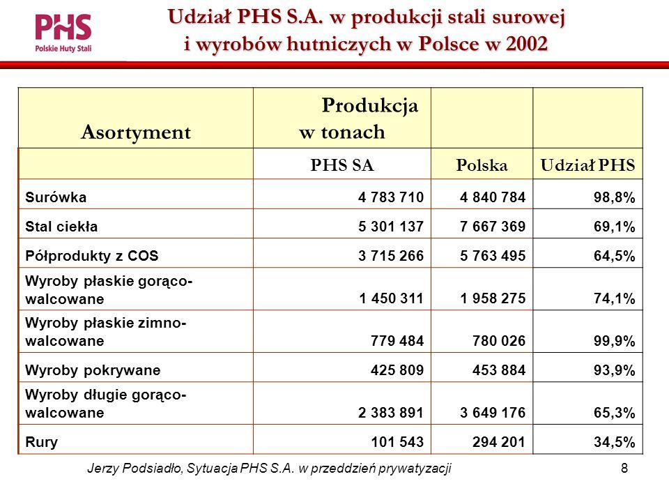 8 Jerzy Podsiadło, Sytuacja PHS S.A. w przeddzień prywatyzacji Udział PHS S.A.