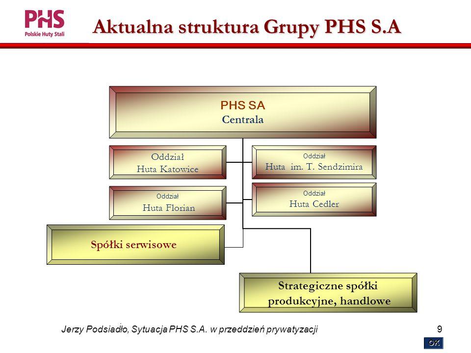 9 Jerzy Podsiadło, Sytuacja PHS S.A.