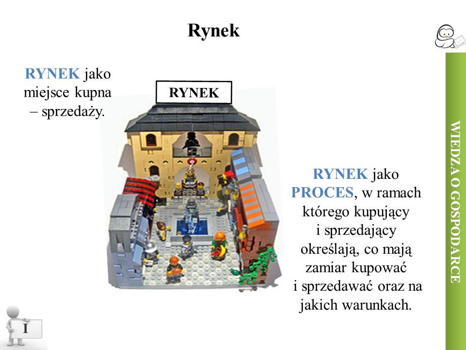 WIEDZA O GOSPODARCE II Stopień konkurencyjności PojęcieDefinicja Rynki konkurencyjne To rynki, na których występuje duża liczba podmiotów.
