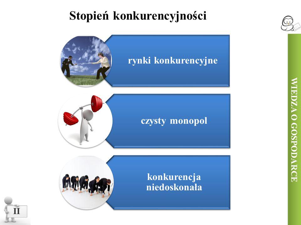 WIEDZA O GOSPODARCE Stopień konkurencyjności II rynki konkurencyjne czysty monopol konkurencja niedoskonała