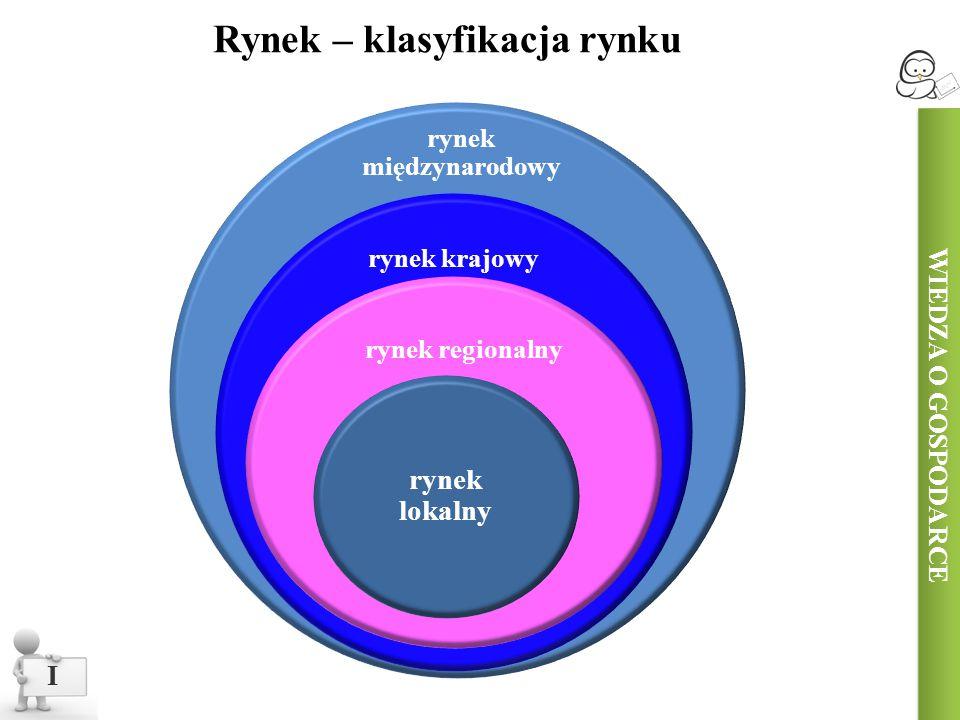 WIEDZA O GOSPODARCE Konkurencja I Proces, w którym podmioty rynkowe (np.