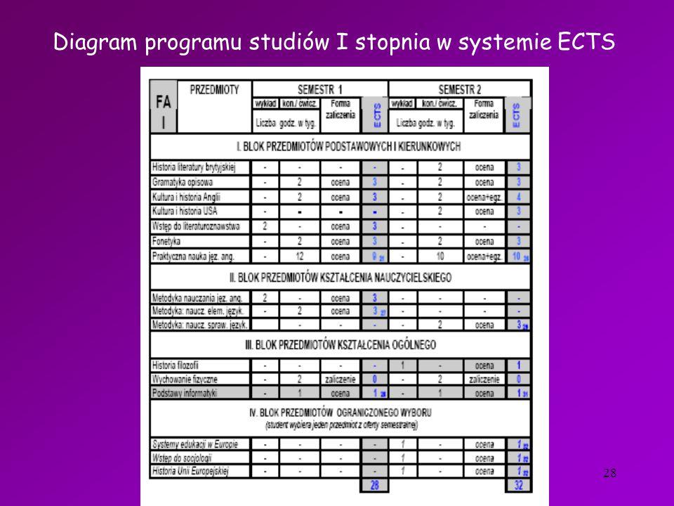 28 Diagram programu studiów I stopnia w systemie ECTS