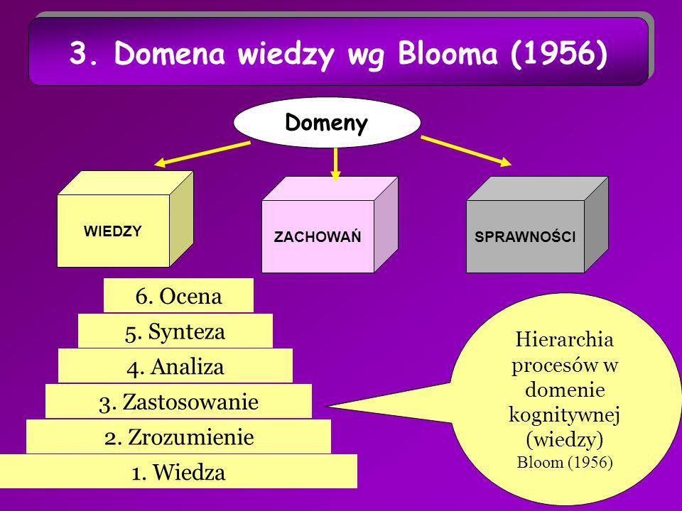 5 3. Domena wiedzy wg Blooma (1956) Domeny WIEDZY SPRAWNOŚCIZACHOWAŃ 1.