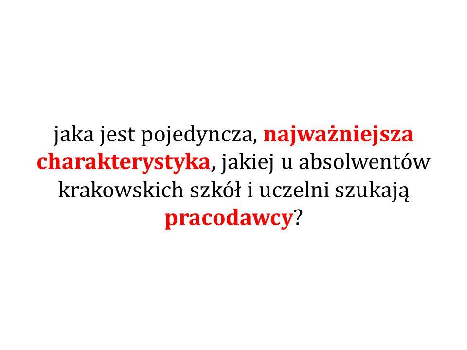 jaka jest pojedyncza, najważniejsza charakterystyka, jakiej u absolwentów krakowskich szkół i uczelni szukają pracodawcy