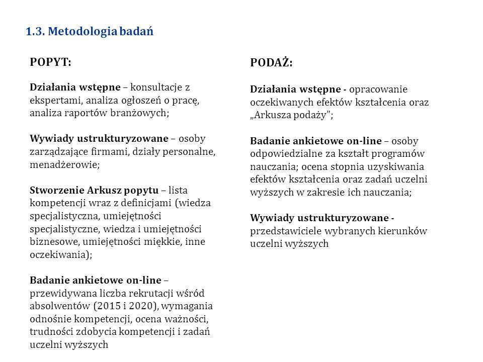 1.3. Metodologia badań POPYT: Działania wstępne – konsultacje z ekspertami, analiza ogłoszeń o pracę, analiza raportów branżowych; Wywiady ustrukturyz