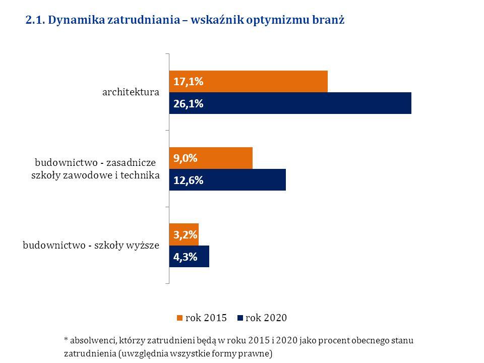 2.1. Dynamika zatrudniania – wskaźnik optymizmu branż * absolwenci, którzy zatrudnieni będą w roku 2015 i 2020 jako procent obecnego stanu zatrudnieni