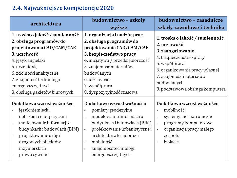 2.4. Najważniejsze kompetencje 2020 architektura budownictwo – szkoły wyższe budownictwo – zasadnicze szkoły zawodowe i technika 1. troska o jakość /