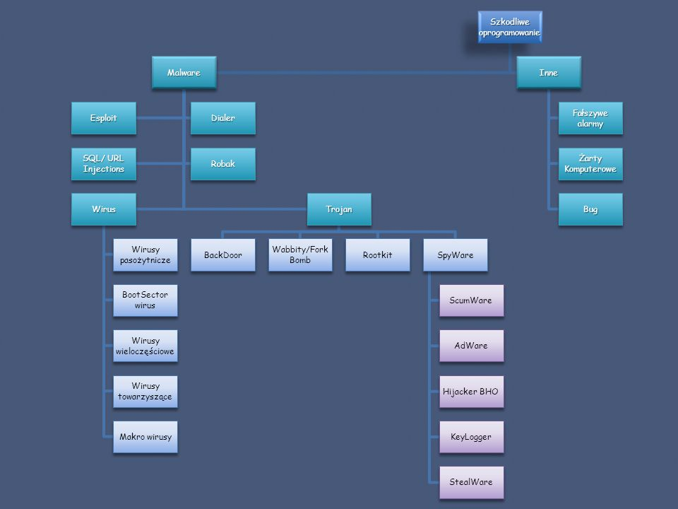 Szkodliwe oprogramowanie Malware EsploitDialer SQL/ URL Injections Robak Wirus Wirusy pasożytnicze BootSector wirus Wirusy wieloczęściowe Wirusy towarzyszące Makro wirusy Trojan BackDoor Wabbity/Fork Bomb RootkitSpyWare ScumWare AdWare Hijacker BHO KeyLogger StealWare Inne Fałszywe alarmy Żarty Komputerowe Bug
