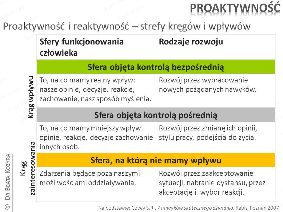 Krąg wpływu Krąg zainteresowania Na podstawie: Covey S.R., 7 nawyków skutecznego działania, Rebis, Poznań 2007. Sfery funkcjonowania człowieka Rodzaje