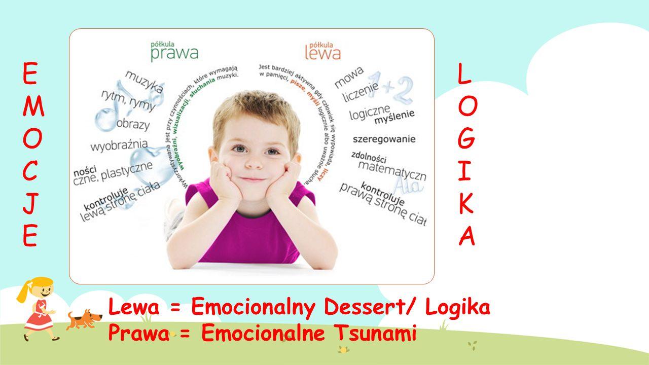 LOGIKALOGIKA EMOCJEEMOCJE Lewa = Emocionalny Dessert/ Logika Prawa = Emocionalne Tsunami