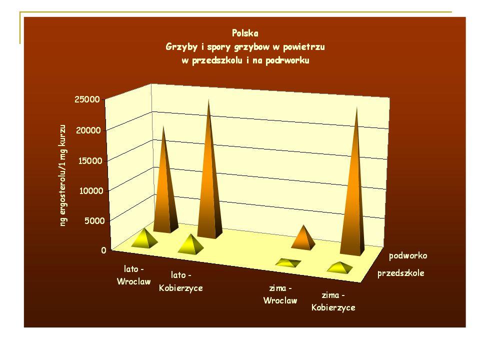 Badania markerów drobnoustrojów w przedszkolach w różnych strefach klimatycznych Badania składu mikrobiologicznego powietrza przez oznaczanie markerów