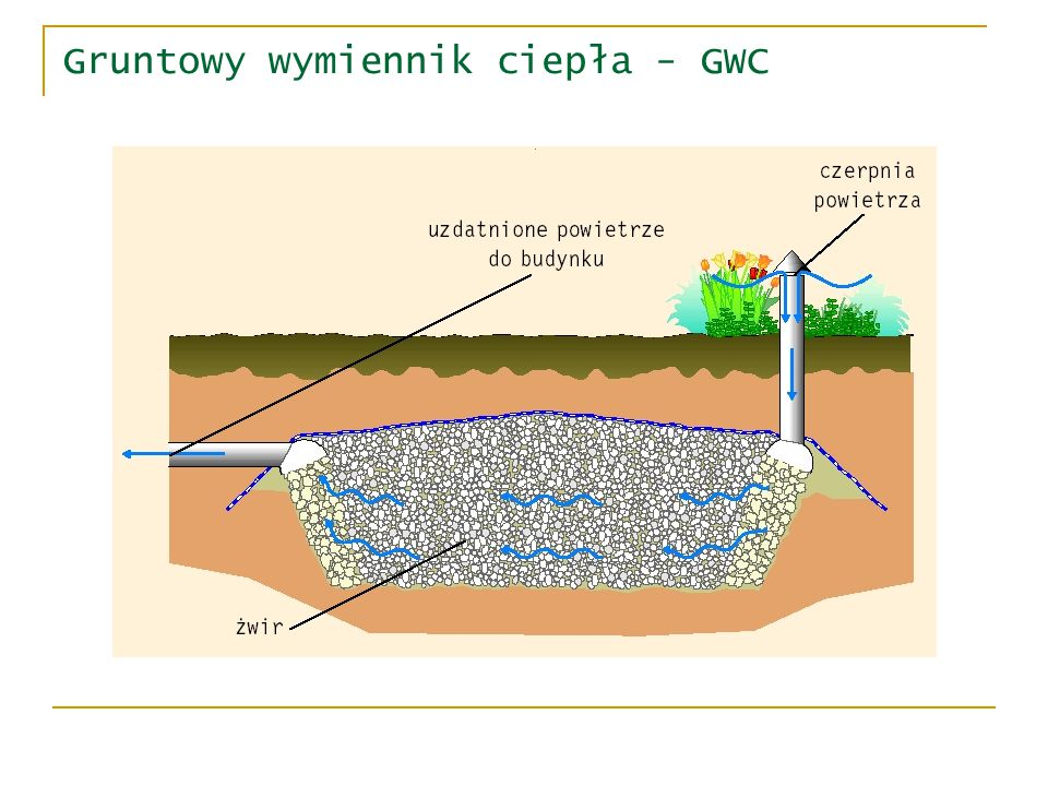 Gruntowy wymiennik ciepła - GWC żwirowe gruntowe wymienniki ciepła są często używanymi elementami wentylacji i pełnowartościowej klimatyzacji obiektów