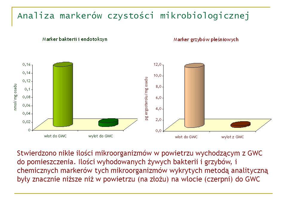 Analiza markerów czystości mikrobiologicznej Podejściem umożliwiającym spełnienie tych wymagań jest analityczne oznaczanie chemicznych markerów mikroo