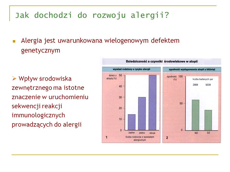 Alergia i alergeny reakcja immunologiczna, w wyniku której pojawiają się objawy odpowiedzi odpornościowej (immunologicznej), następującej wskutek powt