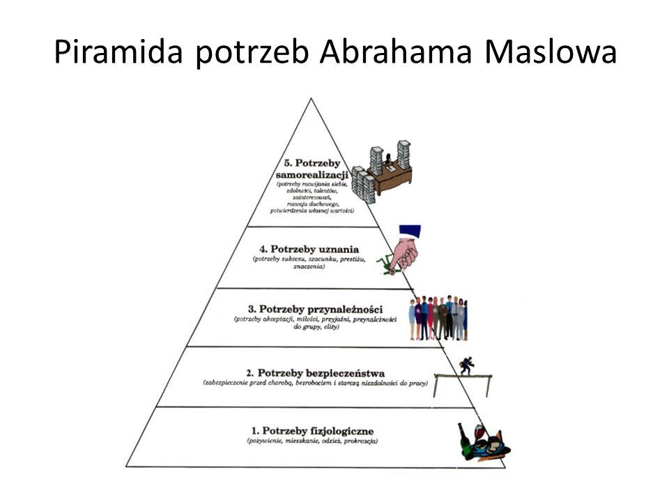 Piramida potrzeb Abrahama Maslowa