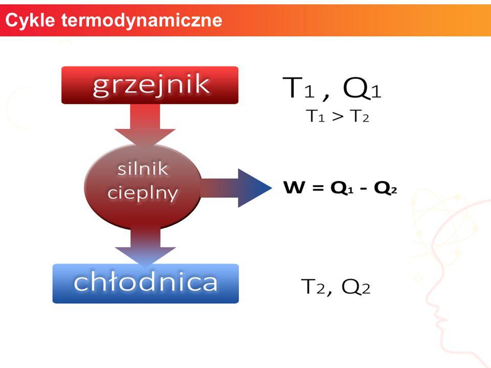 Schemat działania silnika cieplnego informatyka + 14 Cykle termodynamiczne