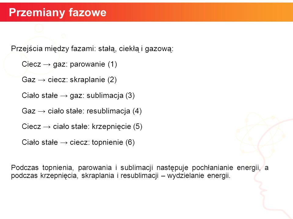 Przejścia między fazami: stałą, ciekłą i gazową: Ciecz → gaz: parowanie (1) Gaz → ciecz: skraplanie (2) Ciało stałe → gaz: sublimacja (3) Gaz → ciało