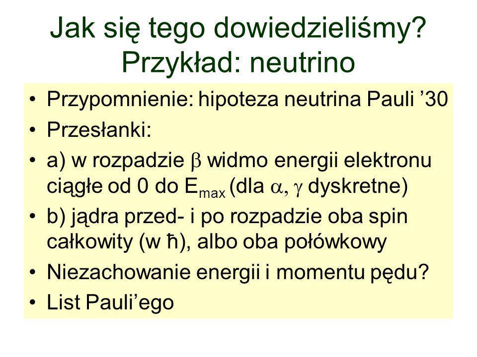 Jak się tego dowiedzieliśmy? Przykład: neutrino Przypomnienie: hipoteza neutrina Pauli '30 Przesłanki: a) w rozpadzie  widmo energii elektronu ciągł