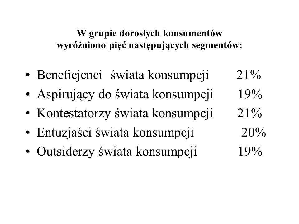 W grupie dorosłych konsumentów wyróżniono pięć następujących segmentów: Beneficjenci świata konsumpcji 21% Aspirujący do świata konsumpcji 19% Kontest