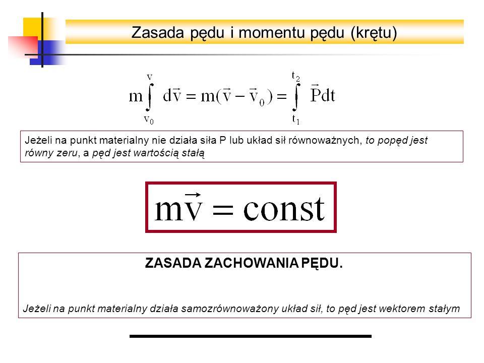 Zasada pędu i momentu pędu (krętu) Jeżeli na punkt materialny nie działa siła P lub układ sił równoważnych, to popęd jest równy zeru, a pęd jest wartością stałą ZASADA ZACHOWANIA PĘDU.