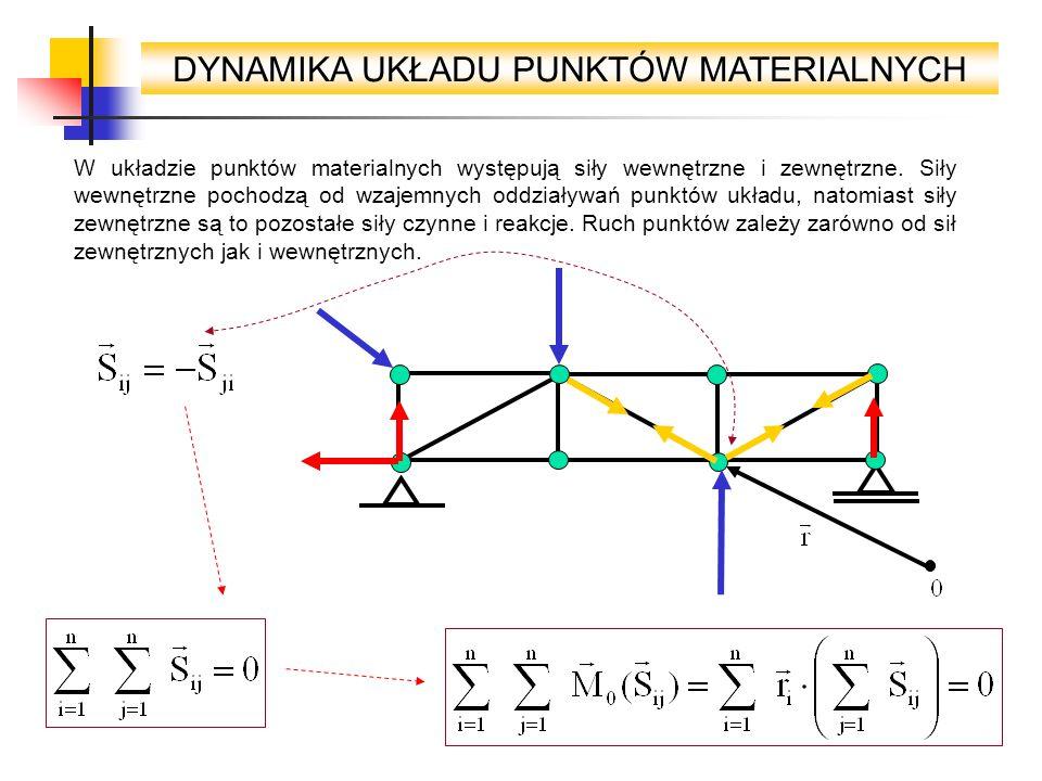 DYNAMIKA UKŁADU PUNKTÓW MATERIALNYCH W układzie punktów materialnych występują siły wewnętrzne i zewnętrzne. Siły wewnętrzne pochodzą od wzajemnych od
