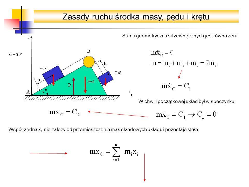 Zasady ruchu środka masy, pędu i krętu Suma geometryczna sił zewnętrznych jest równa zeru: W chwili początkowej układ był w spoczynku: Współrzędna x C nie zależy od przemieszczenia mas składowych układu i pozostaje stała