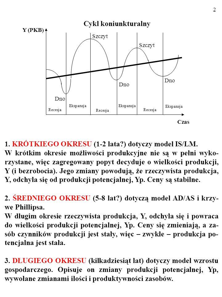 2 Y (PKB) Czas Cykl koniunkturalny Recesja Dno Szczyt Ekspansja Recesja Ekspansja 1.