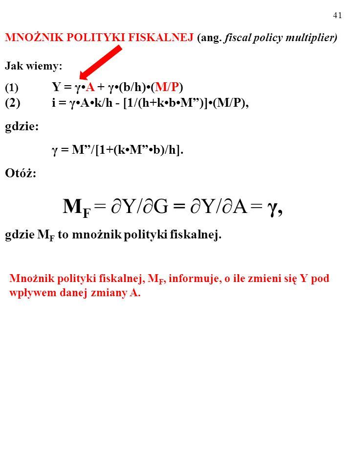 40 Ustalilismy, że: Y = γ A + γ(b/h)( M/P ) i = γAk/h - [1/(h+kbM )](M/P) gdzie: γ = M /[1+(kM b)/h].