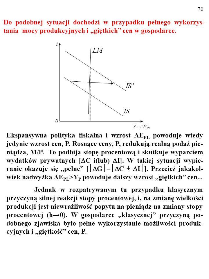 69 W przypadku klasycznym polityka fiskalna traci skuteczność.