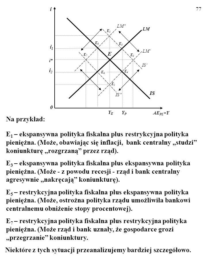 76 Początkowo gospodarka znajduje się w stanie krótkookresowej równowagi w punkcie E (Y=AE PL ).