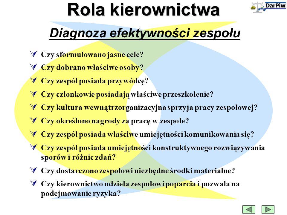Diagnoza efektywności zespołu Rola kierownictwa  Czy sformułowano jasne cele.