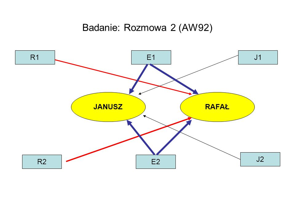 JANUSZRAFAŁ R1E1J1 R2E2 J2 Badanie: Rozmowa 2 (AW92)