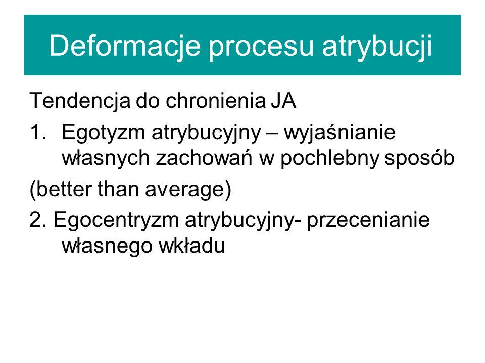 Deformacje procesu atrybucji Tendencja do chronienia JA 1.Egotyzm atrybucyjny – wyjaśnianie własnych zachowań w pochlebny sposób (better than average) 2.