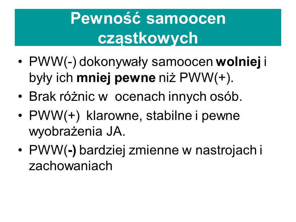 Pewność samoocen cząstkowych PWW(-) dokonywały samoocen wolniej i były ich mniej pewne niż PWW(+).