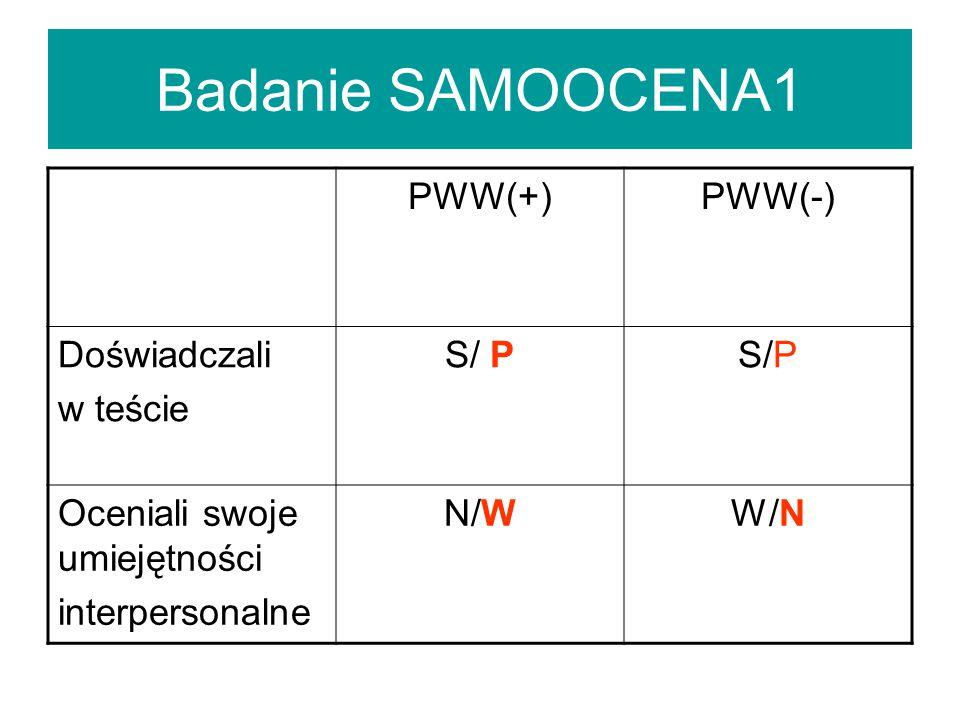 Badanie SAMOOCENA1 PWW(+)PWW(-) Doświadczali w teście S/ P Oceniali swoje umiejętności interpersonalne N/WW/N