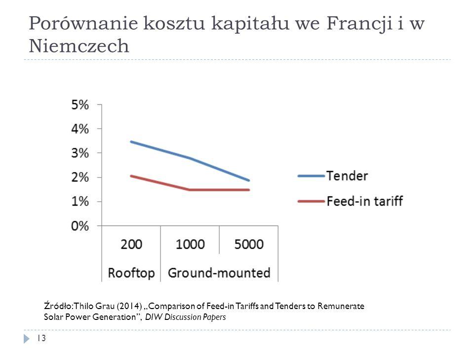 """Porównanie kosztu kapitału we Francji i w Niemczech 13 Źródło: Thilo Grau (2014) """"Comparison of Feed-in Tariffs and Tenders to Remunerate Solar Power"""