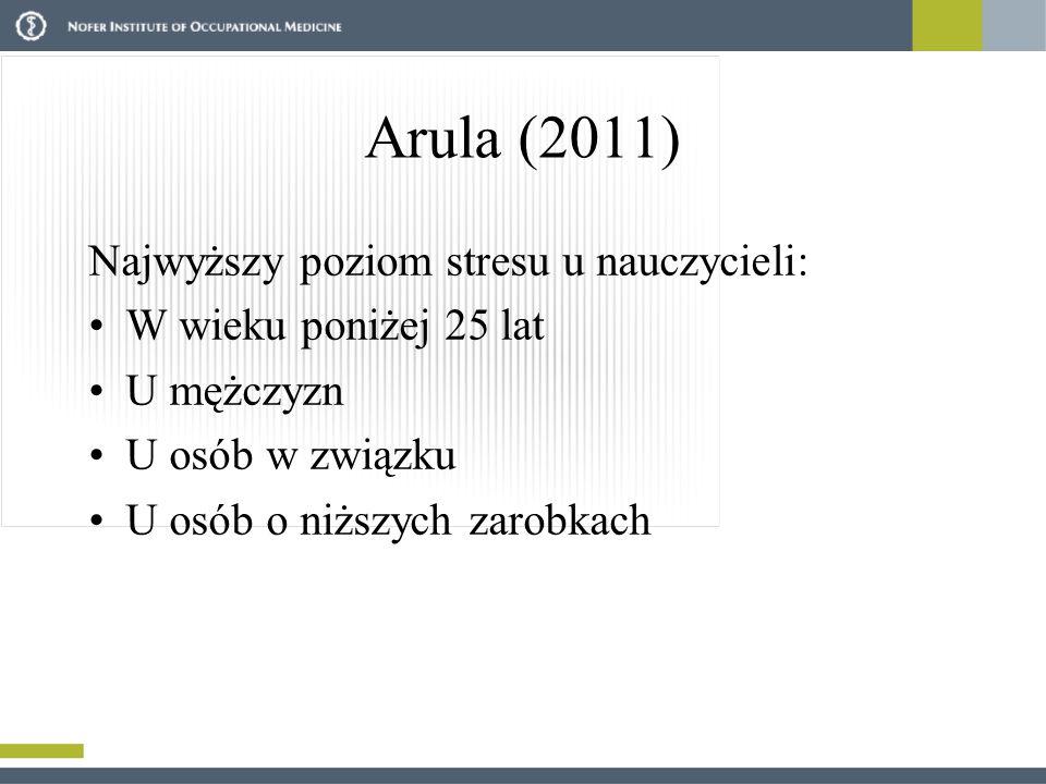 Arula (2011) Najwyższy poziom stresu u nauczycieli: W wieku poniżej 25 lat U mężczyzn U osób w związku U osób o niższych zarobkach